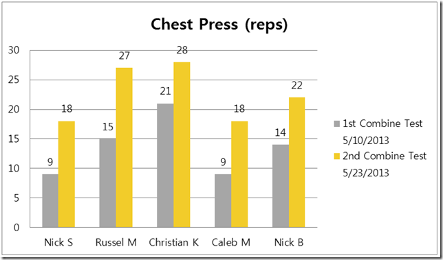 OS_CombineStudyResults_Spring2013_ChestPress[1].png