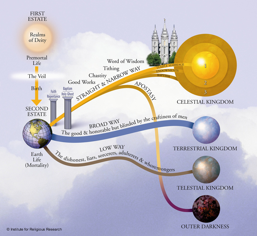 The plan of salvation, according to the LDS Church