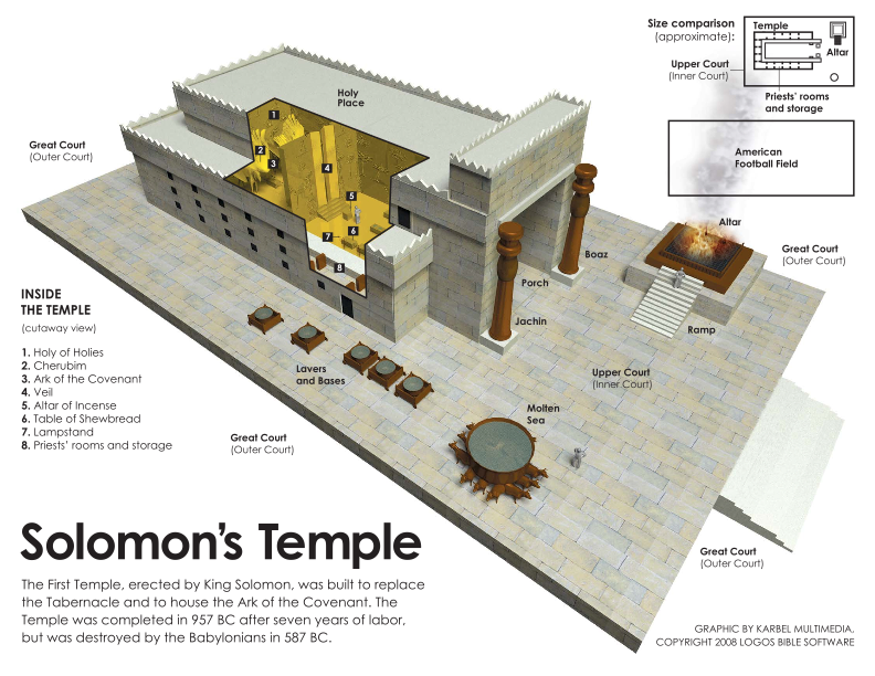 Solomon's Temple was nothing like LDS temples in either design or purpose, so the temples are not a restoration of ancient temples.