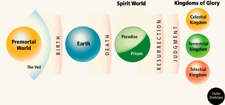 The LDS plan of salvation, which looks nothing like what is described in The Book of Mormon.