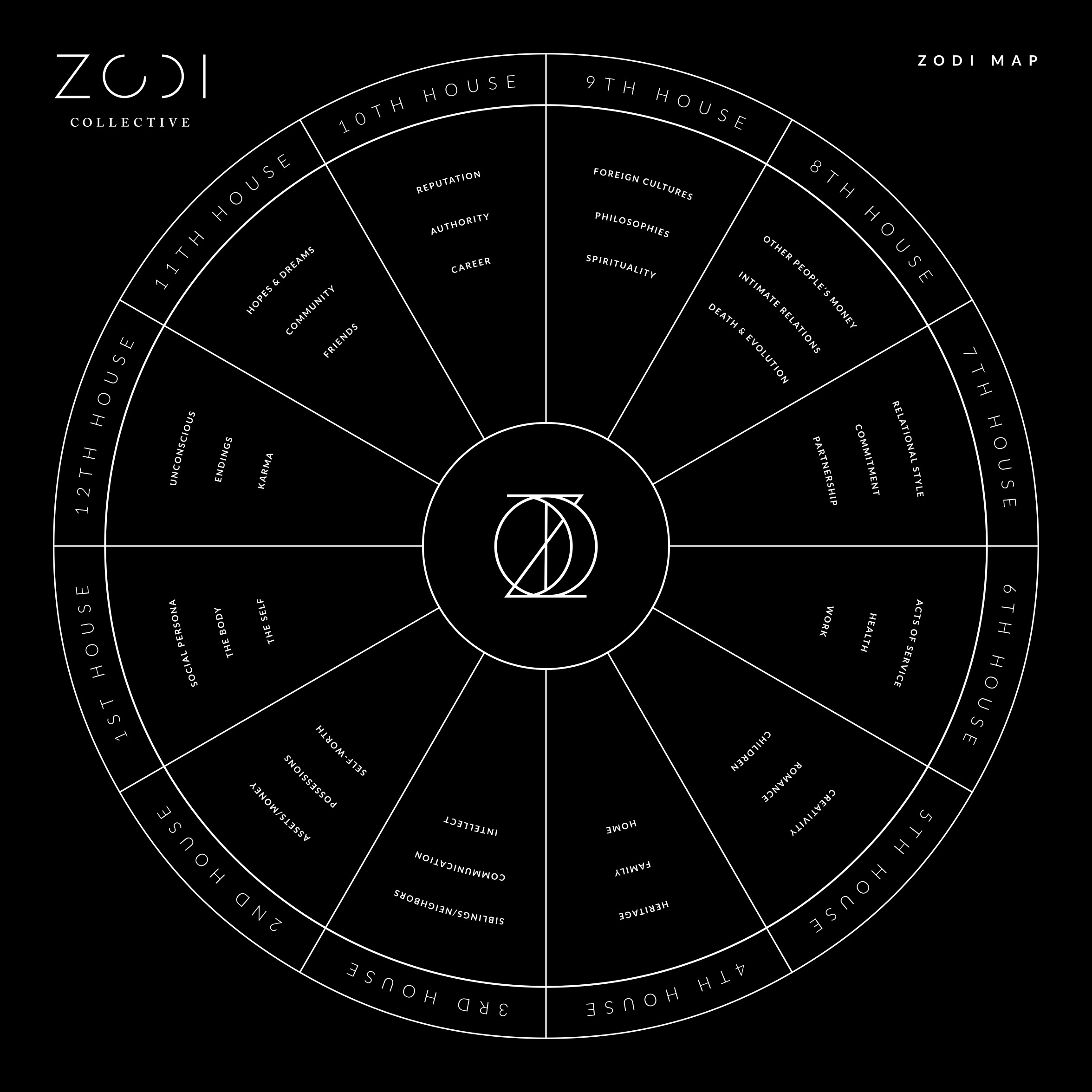The ZODI Astrology Map