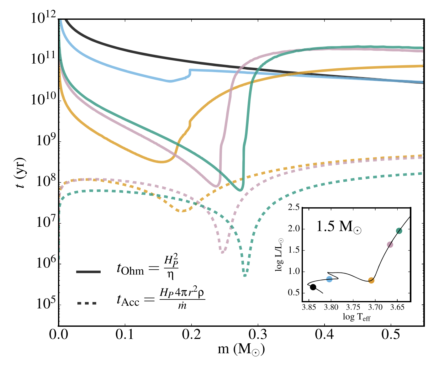 Asteroseismic Signatures of Evolving Internal Stellar Magnetic Fields