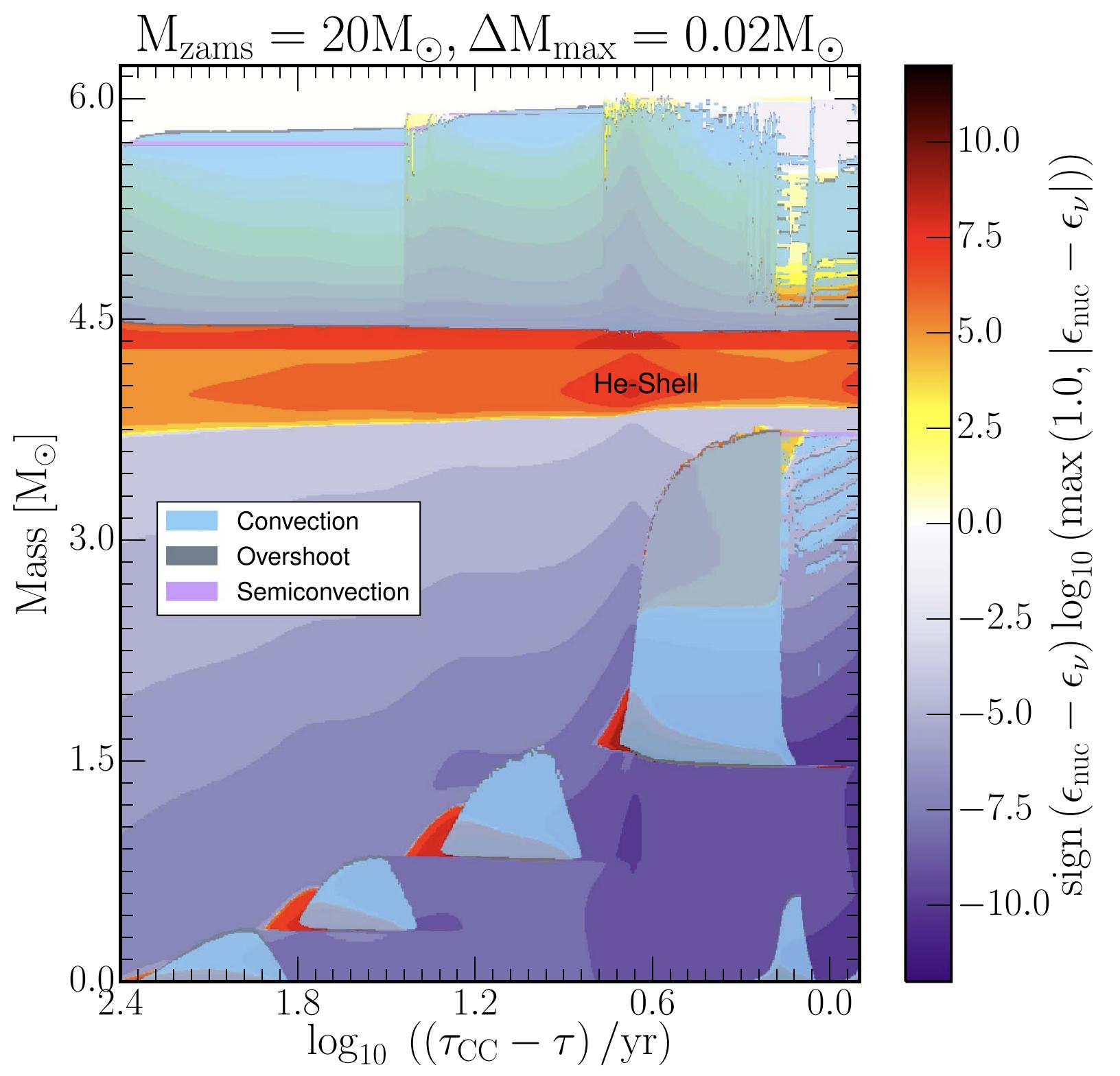 On Variations Of Pre-supernova Model Properties