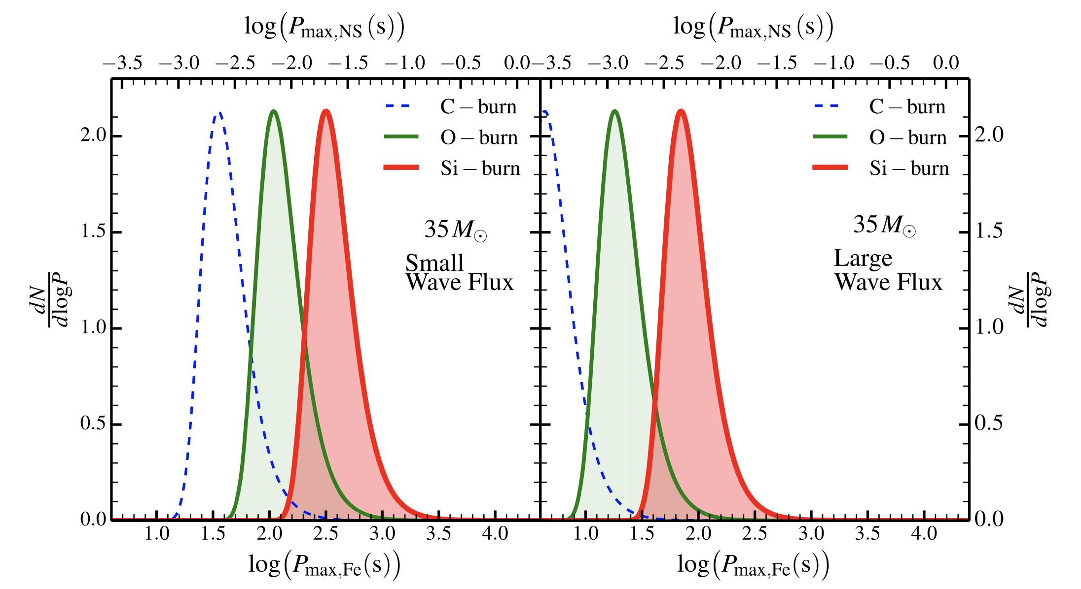 Wave-driven Angular Momentum Transport in Massive Stars