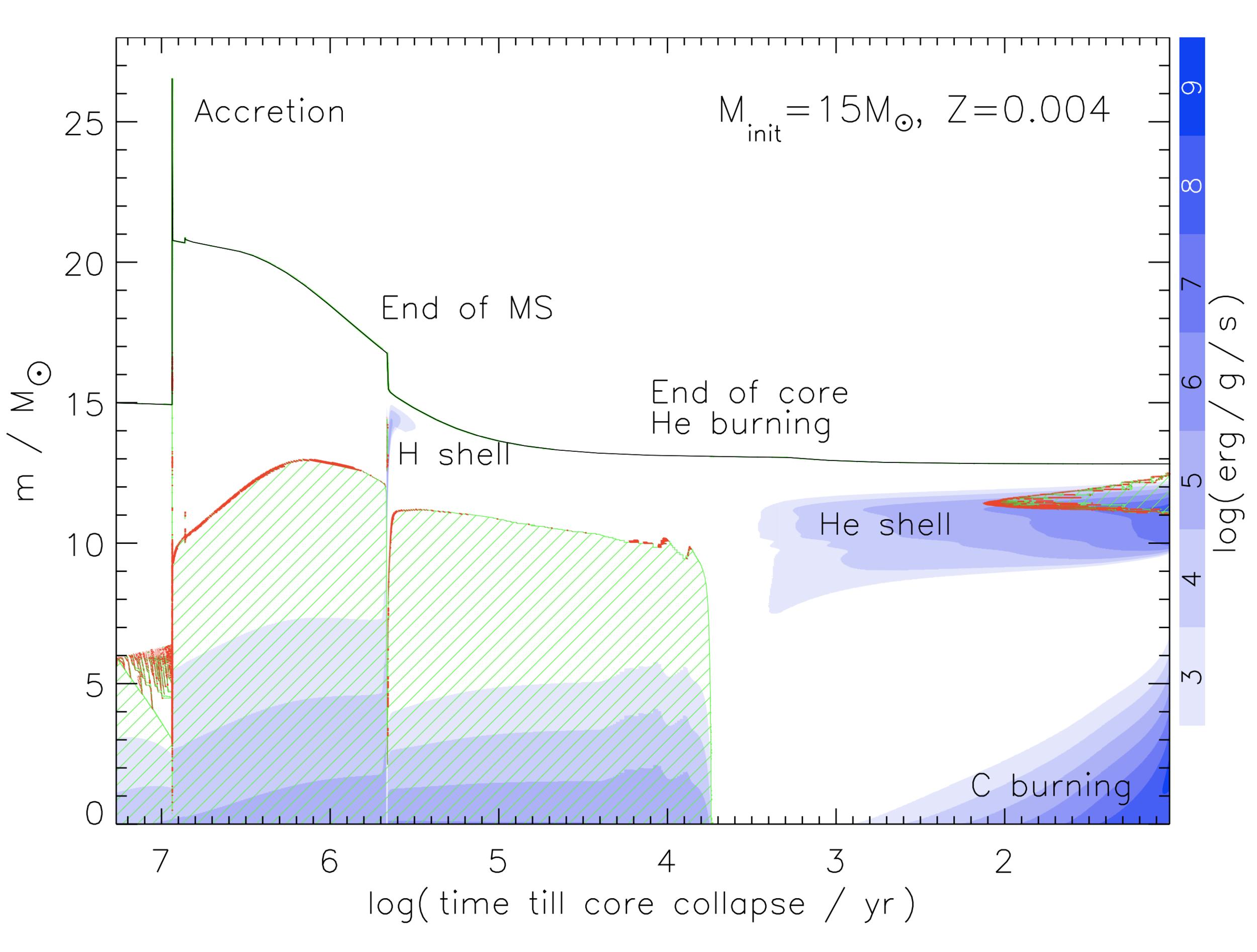 Binary Progenitors of Long Gamma Ray Bursts
