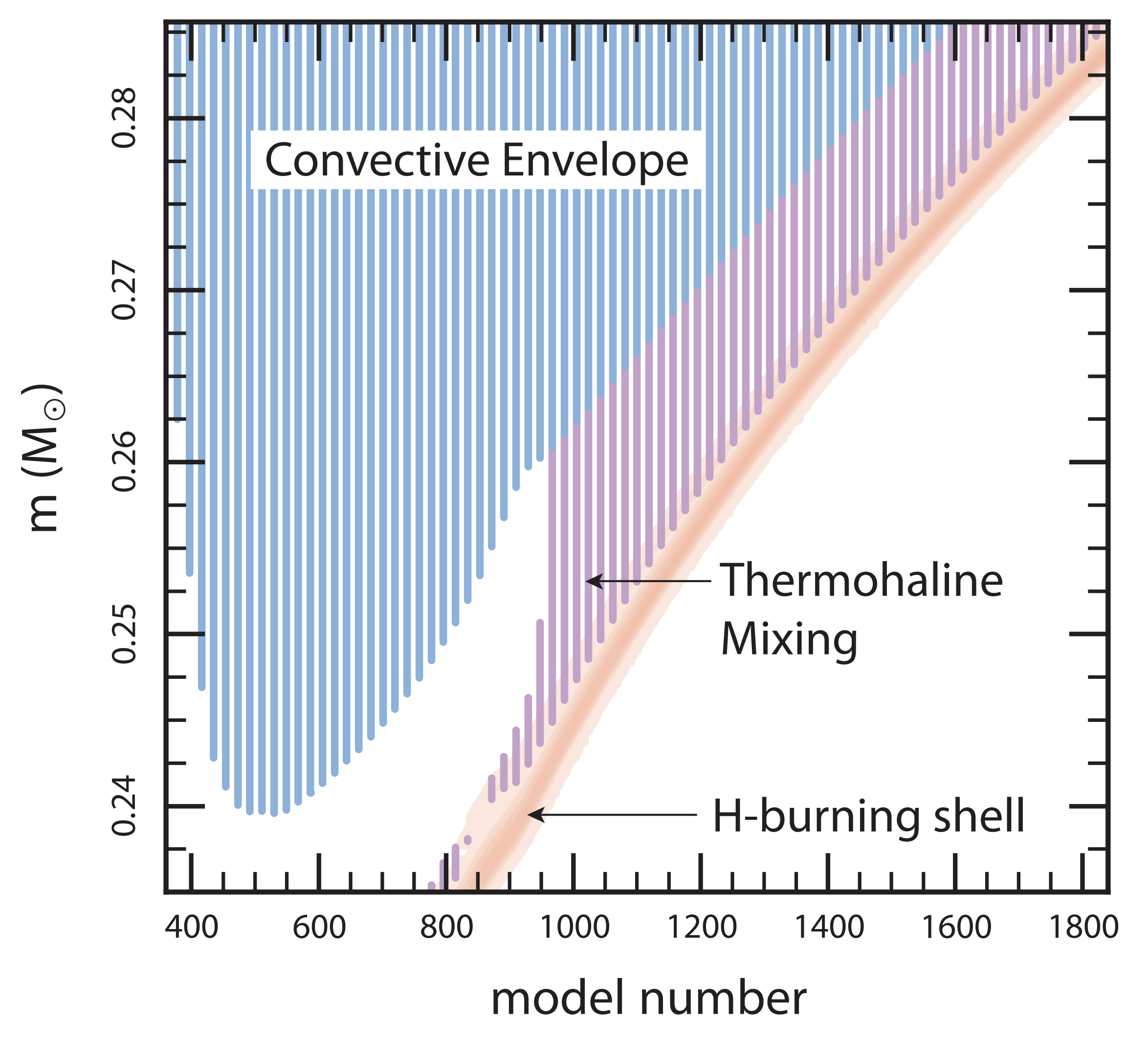 Thermohaline_Mixing_RedGiant.png
