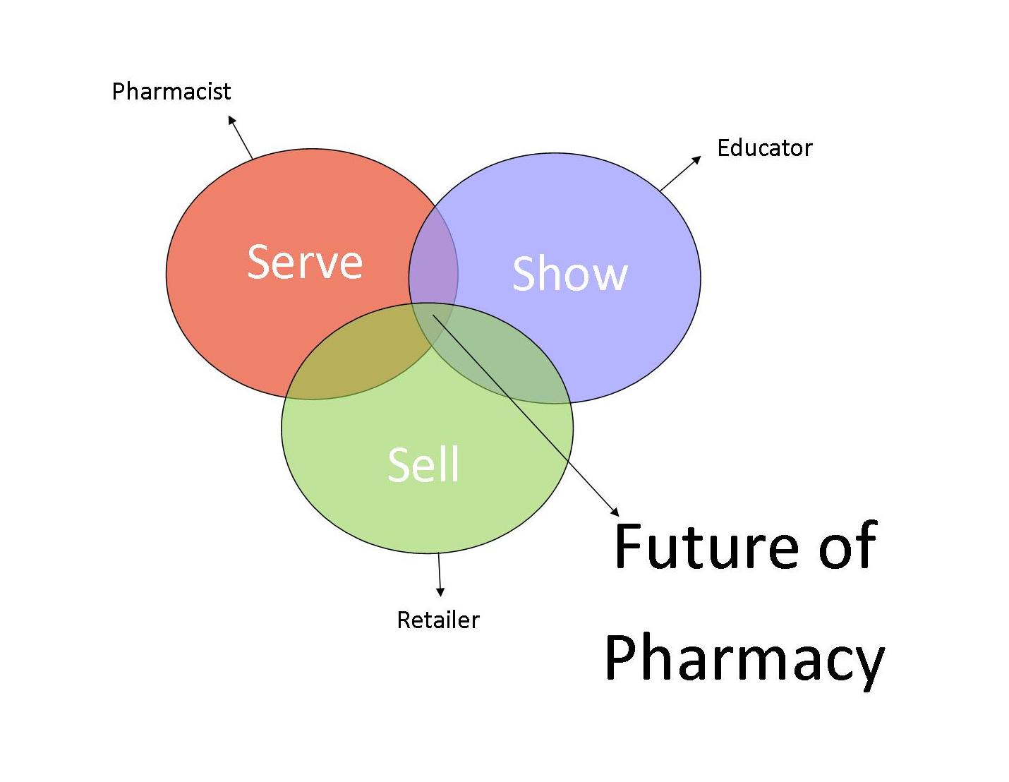 Phase of Pharmacy