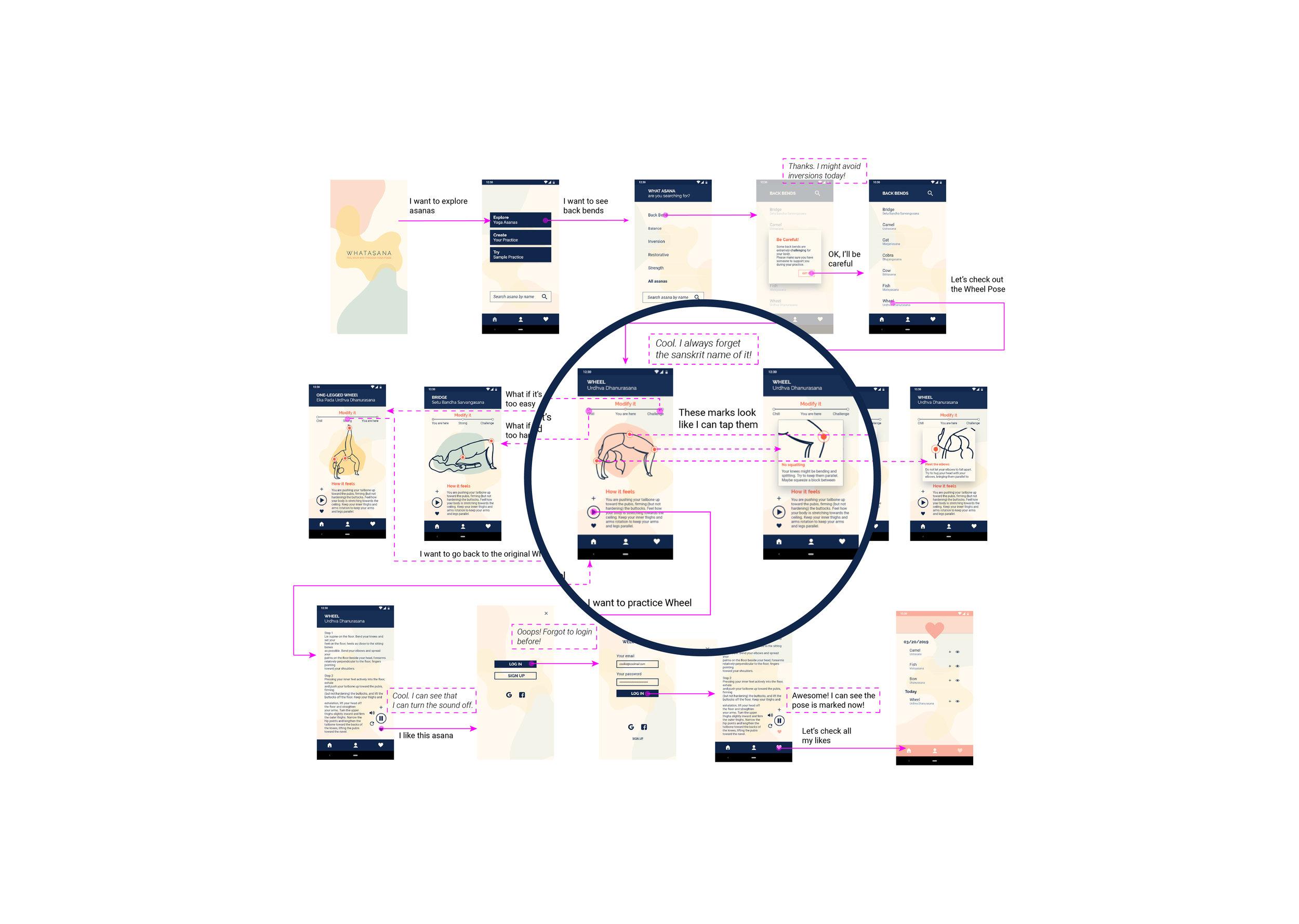 Whatasana Usermap. Existing customer.
