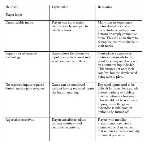 Table of Heuristic Evaluation Based on Player Input