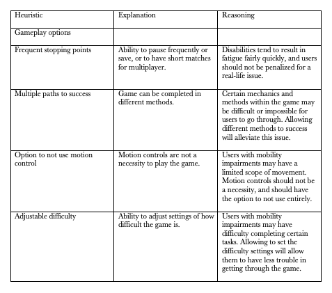 Table of Heuristic Evaluation Based on Gameplay Options