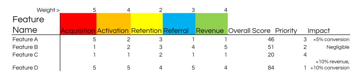 Example Pirate Metrics Roadmap