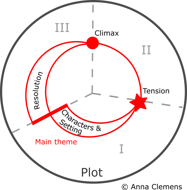 The plot of a story divided into three parts (acts) with all its essential components.