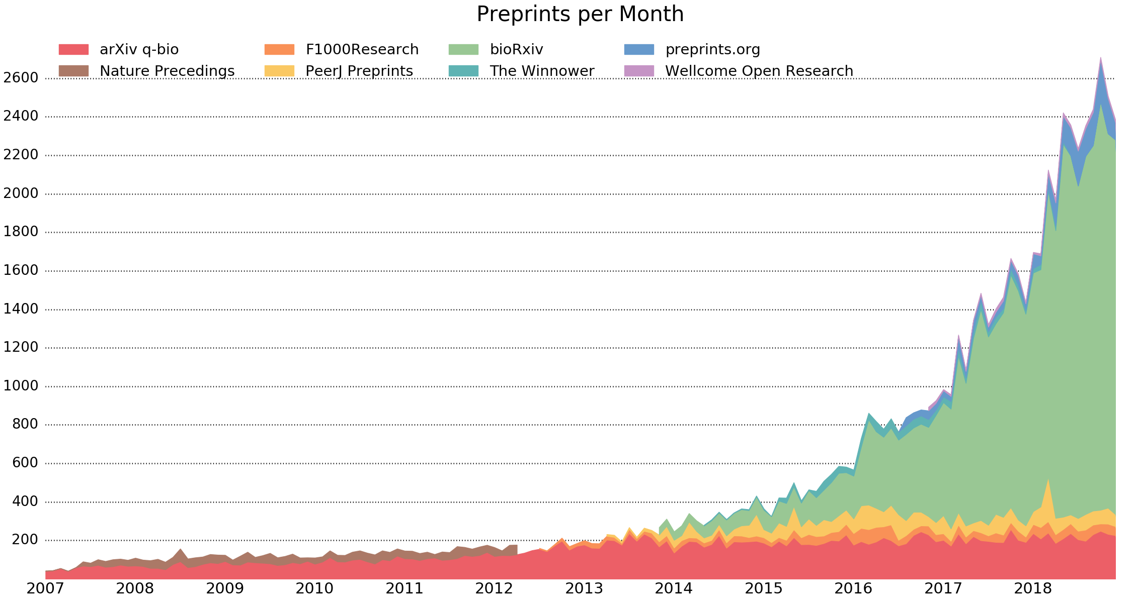 Rise of preprints; source:    http://www.prepubmed.org/monthly_stats/