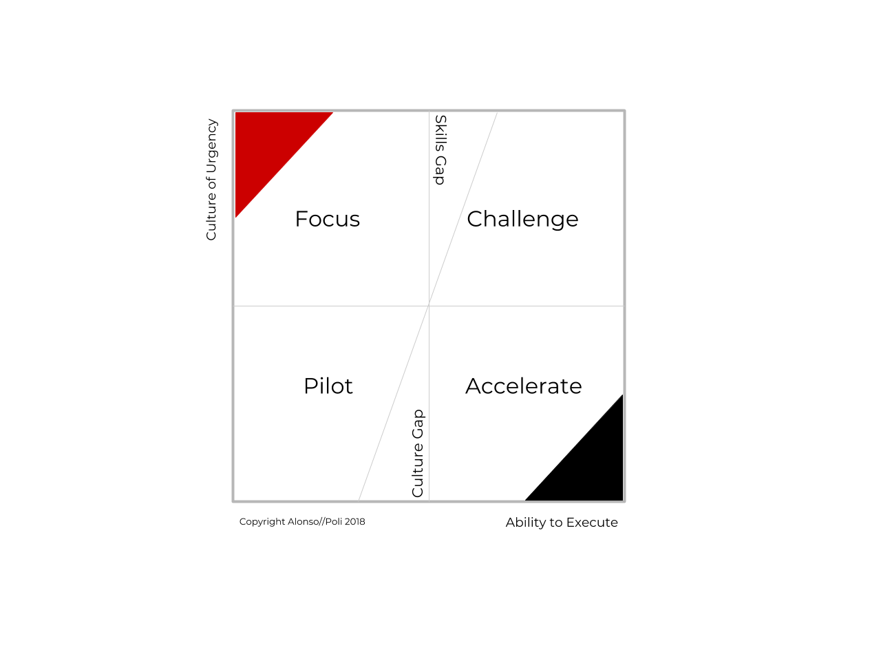 Failure as a Service Assessment Matrix