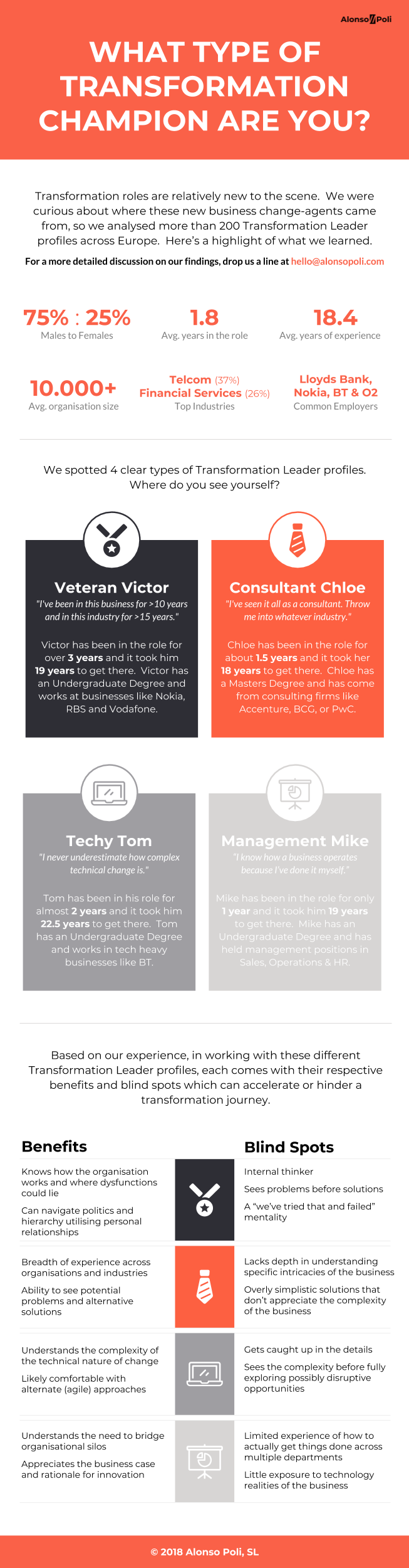 Transformation-Champions-Infographic-Alonso-Poli.png