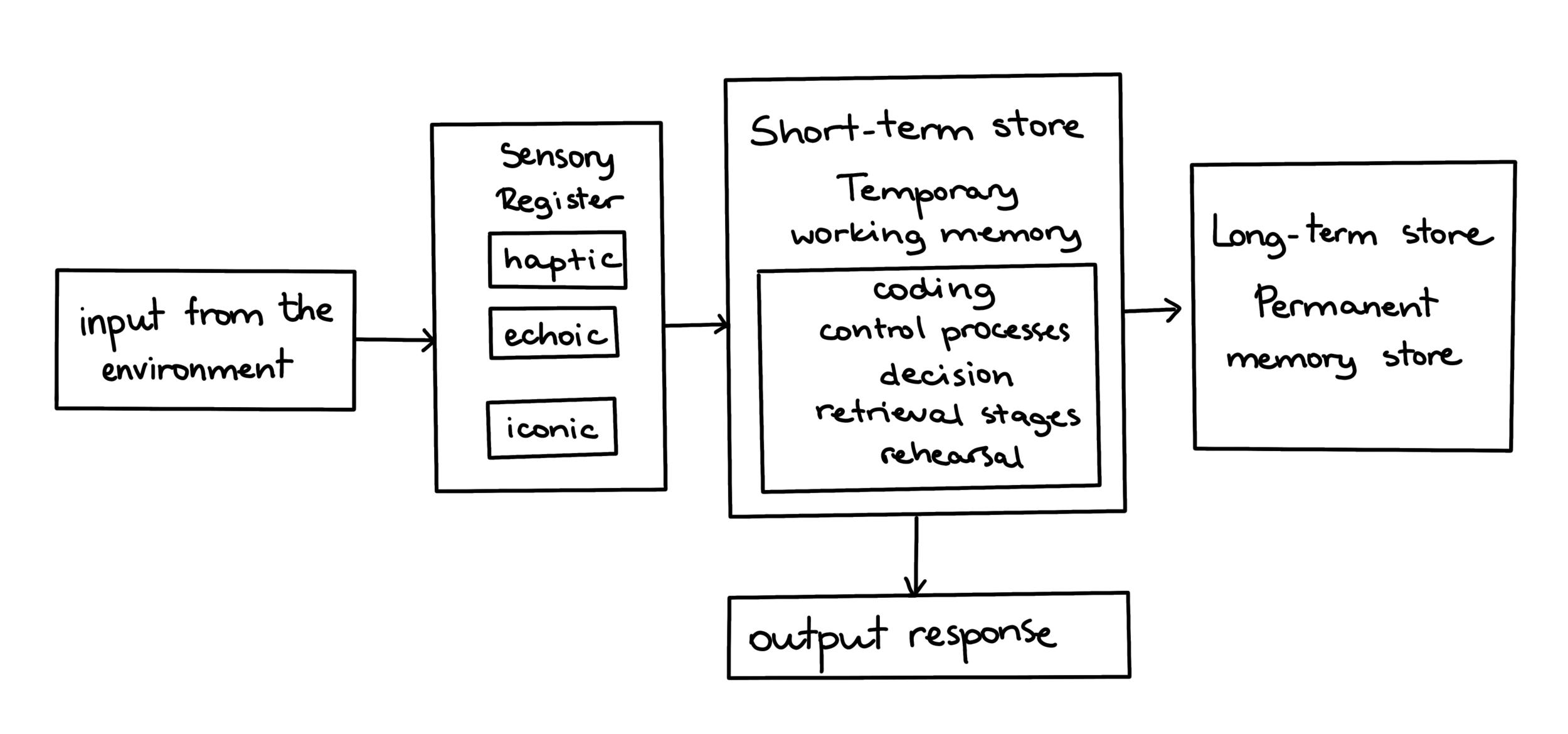 MemoryModel1.png