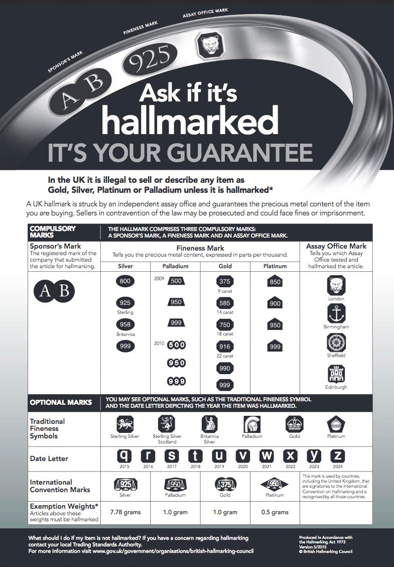 Hallmarking as defined by the London Assay Office - 1.1 It is impossible to tell the precious metal content of a metal by touch, feel or colour. Hallmarking is the application of a series of marks to precious metals to indicate the precious metal content. This visible confirmation of the precious metal content helps guard against under-caratting.1.2. Hallmarking dates back to 1300and represents the oldest form of consumer protection in the United Kingdom. Today, the Hallmarking Act 1973 (and subsequent amendments) requires that all items sold in the United Kingdom and described as being made from gold, silver, platinum or palladium must have a legally recognised hallmark.1.3. The hallmark is applied by regulated assay offices, which are independent of the trade. This independence ensures that the hallmark acts as a trusted guarantee for both the consumer and the trade. The integrity offered by independent testing is the key reason that hallmarking has endured for over 700 years.