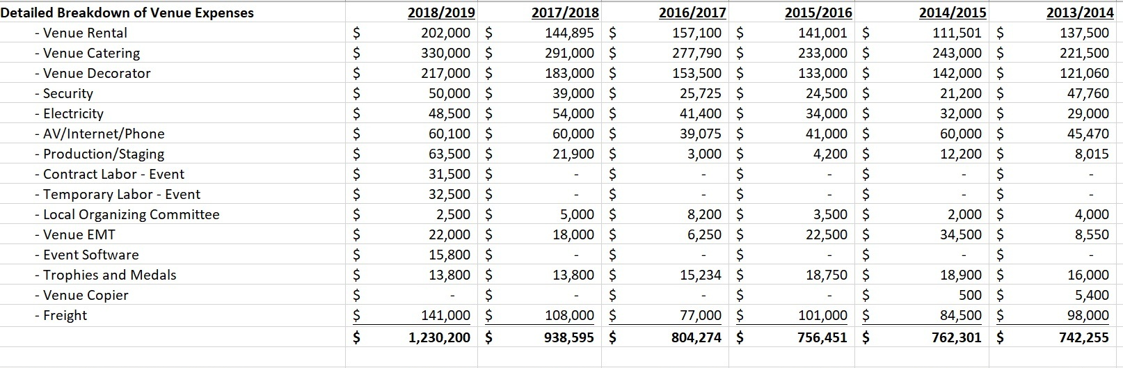 Breakdown of Venue Expenses from NACs ( US Fencing Management Budgets )