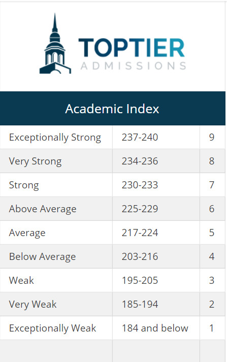How Do Ivy League Colleges Use the Academic Index in the