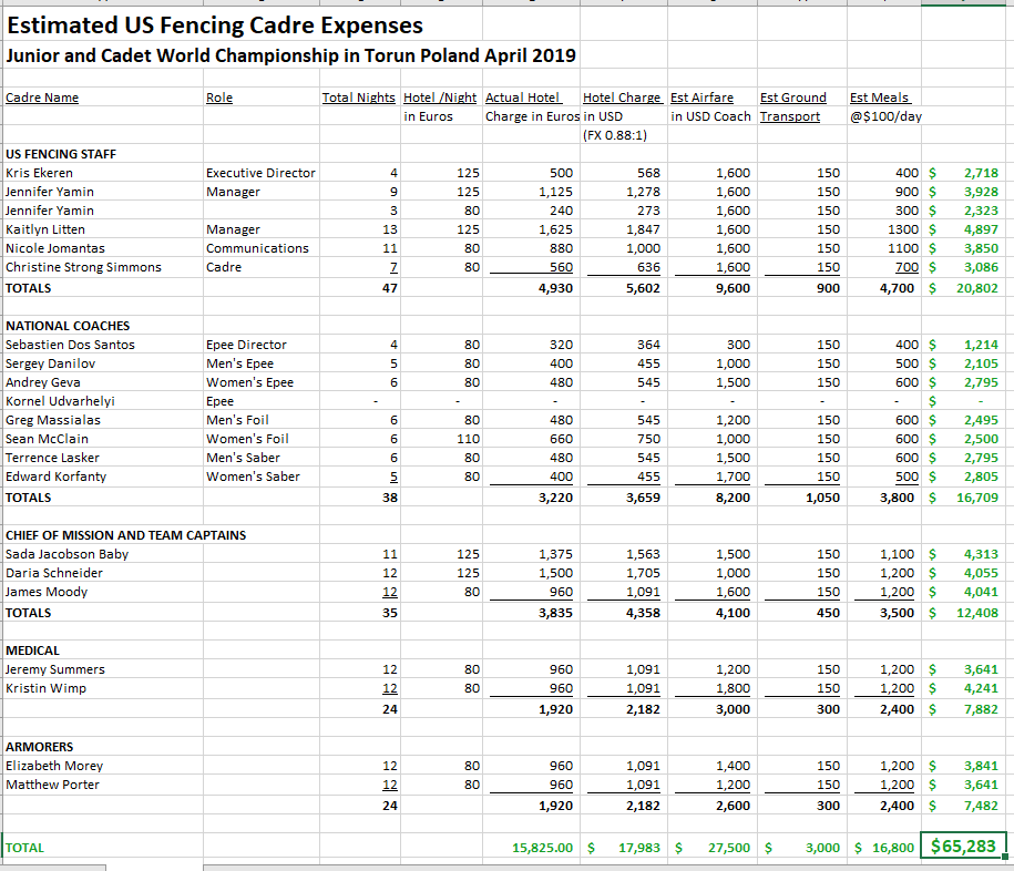 Estimated Cadre Expenses for Junior and Cadet World Championship Torun 2019.png