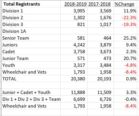 NAC Registrations for 14 NACs starting October 2017 and ending April 2019