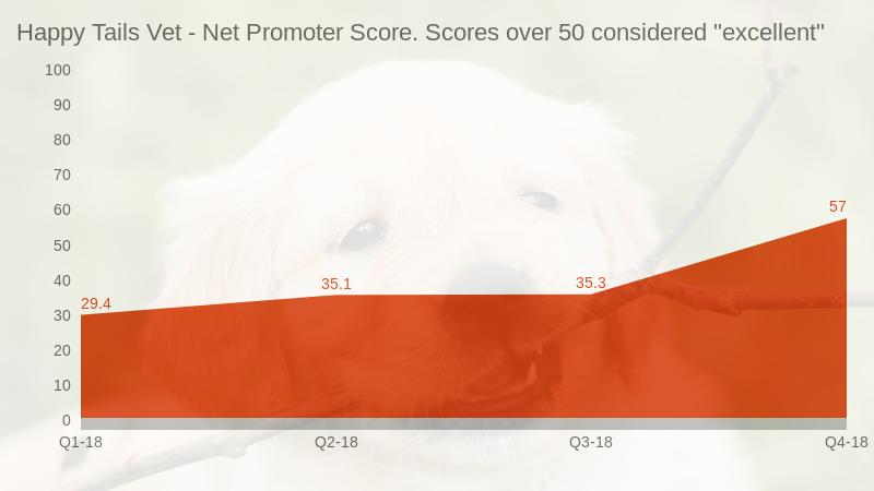 vet nps graph sample.png