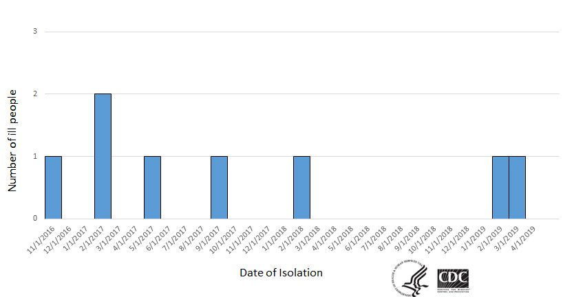 Timeline of reported cases of people infected with the outbreak strain of  Listeria monocytogenes  in Deli Meat Outbreak, by date of isolation.