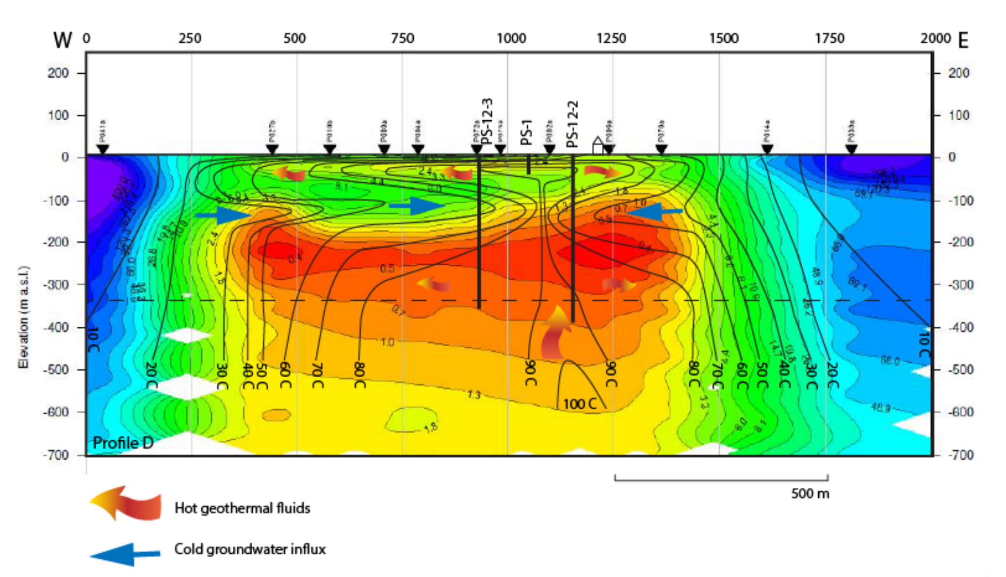 Subsurface model of the Pilgrim Hot Springs geothermal system. Note that the geothermal reservoir is only at 300m depth in unconsolidated sediment, though the hot water is believed to emanate from a fault at greater depth, near the 100C isotherm, but the exact location is still unknown. Miller et al., (2013).