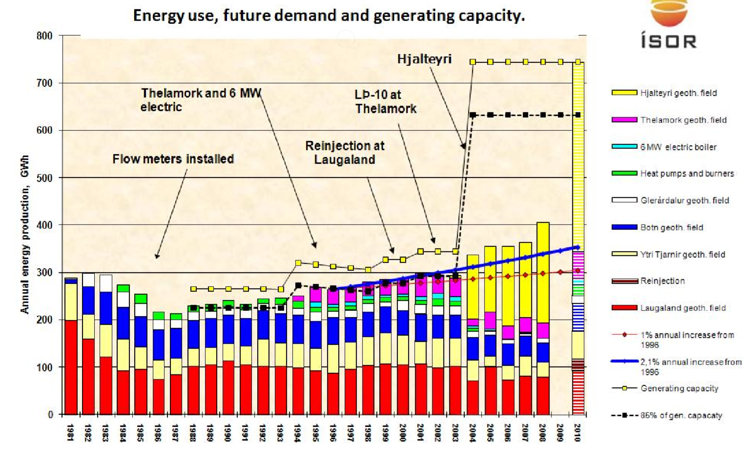 Chart of thermal energy use in Eyjafjordur since 1981. Note that total system capacity (yellow dots) barely exceeded usage (bars) until the Hjalteri field came online in 2003. Source: Flovenz et al. (2010).