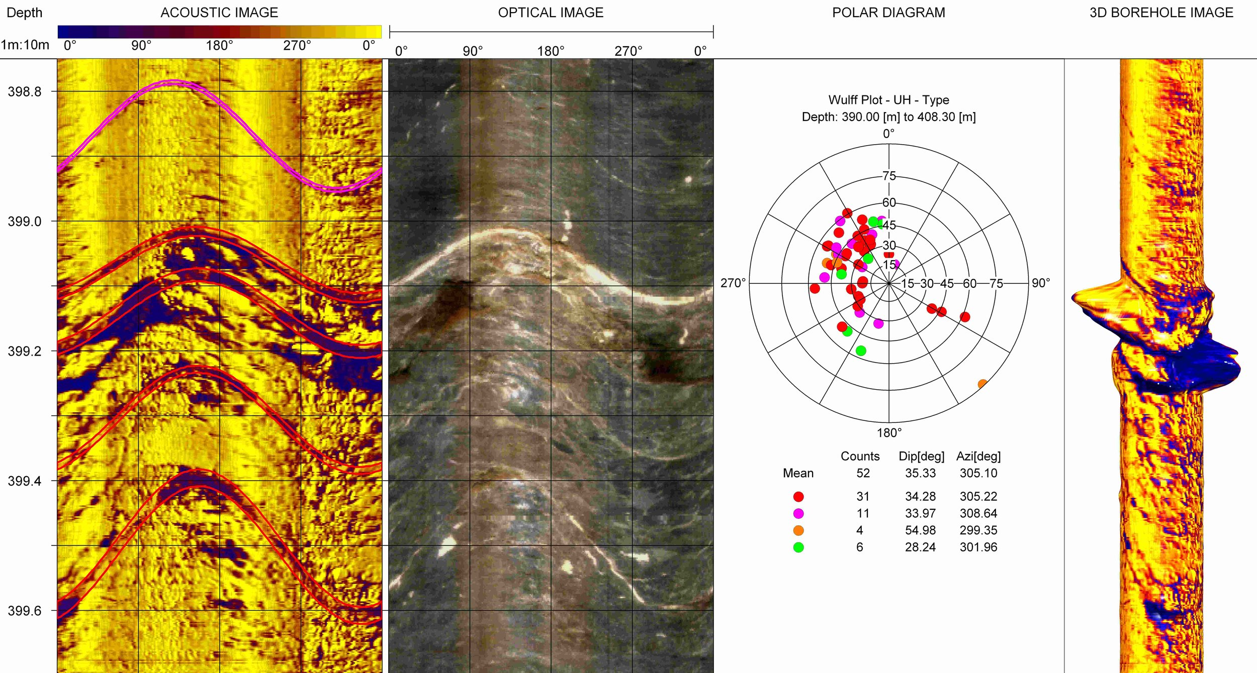 Example of acoustic televiewer data displaying dipping fractures in a borehole. Zones with intense fracturing may act as conduits for hydrothermal waters. Source: Frontier Geosciences Inc.