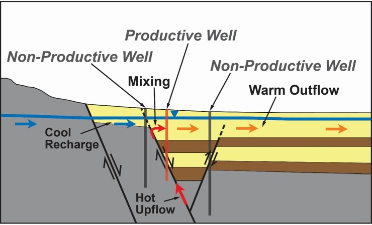 Conceptual model of a blind geothermal system. Note how the cool recharge suppresses any surface manifestation of the hydrothermal system. Source: Richards and Blackwell (2002)