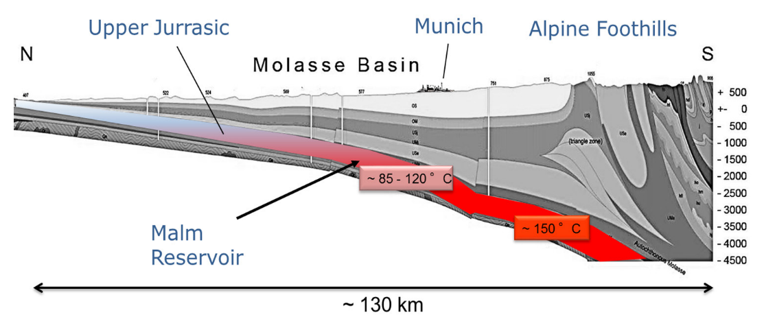 Simplified cross-section of the Alpine foothills and foreland near Munich. The Jurassic Malm formation contains a significant volume of hot water, increasing in temperature to the south. Source: Farquharson et al., 2016.