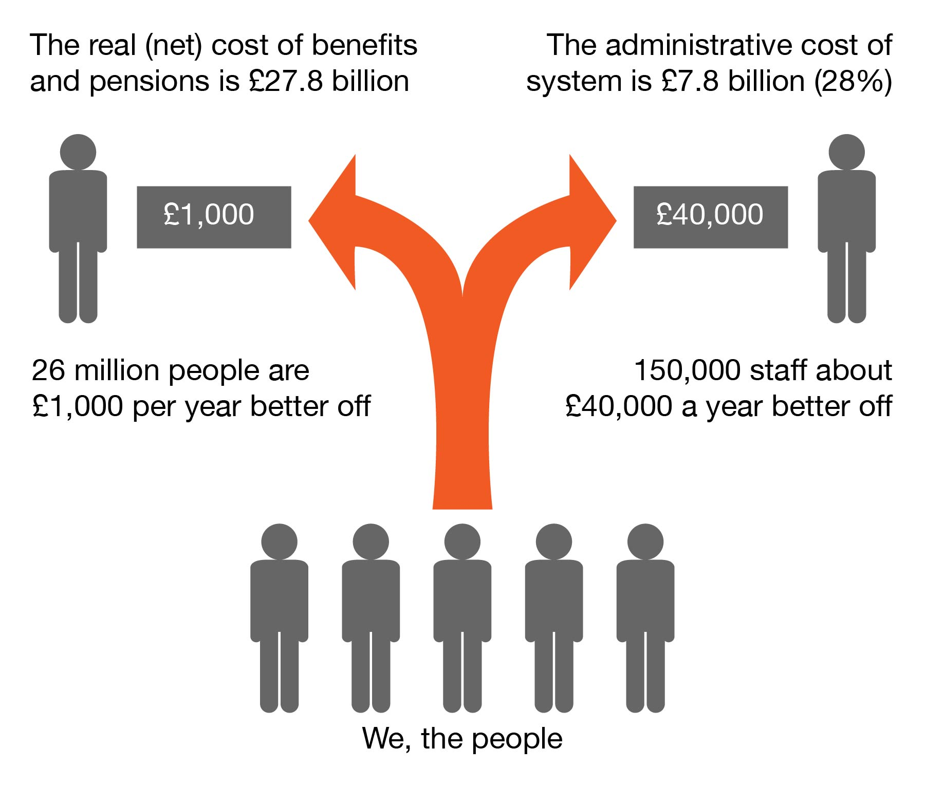 Admin cost of benefits-01.jpg