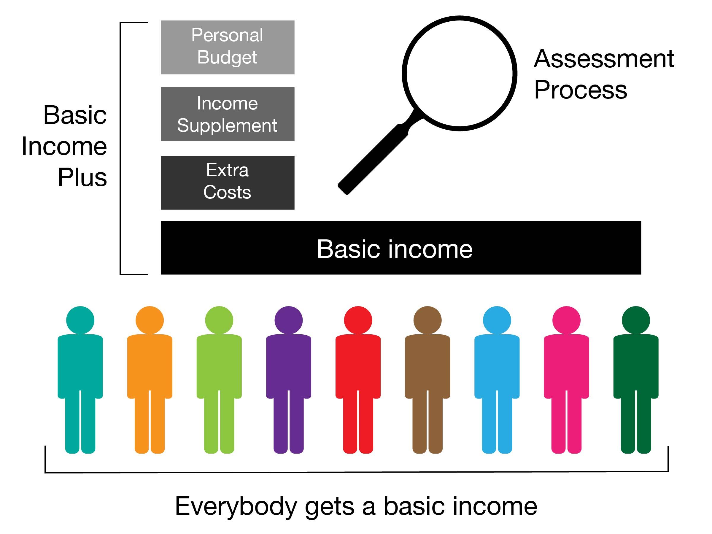 Basic income plus-01.jpg