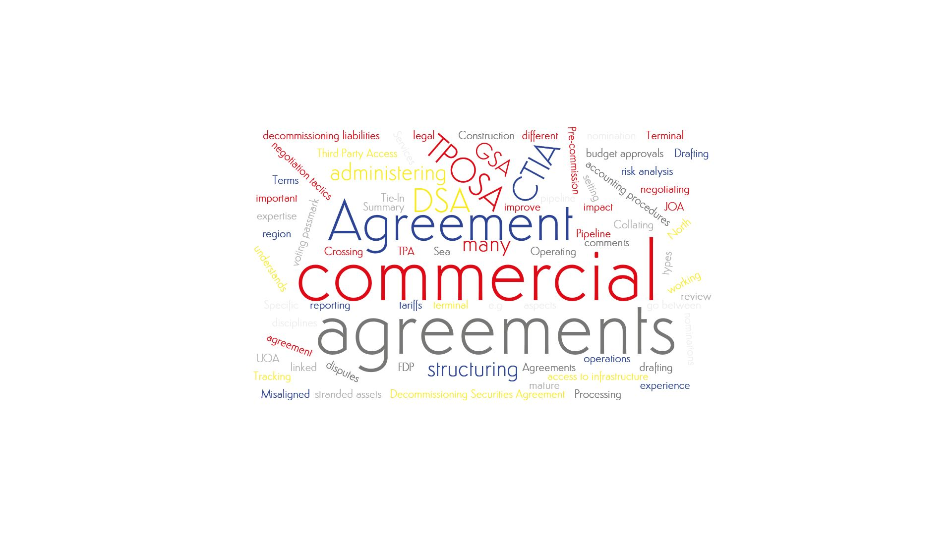 A word cloud emphesizing Salève Energy Partner's expertise in commercial negotiations