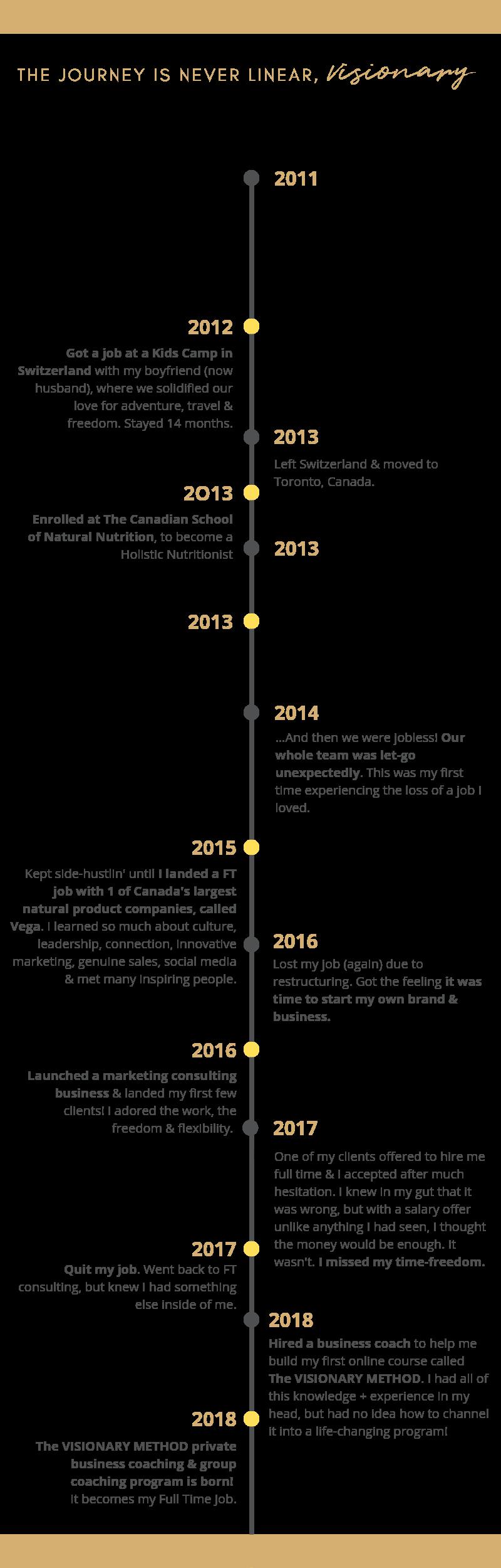 Kelsey Reidl Business Timeline.png