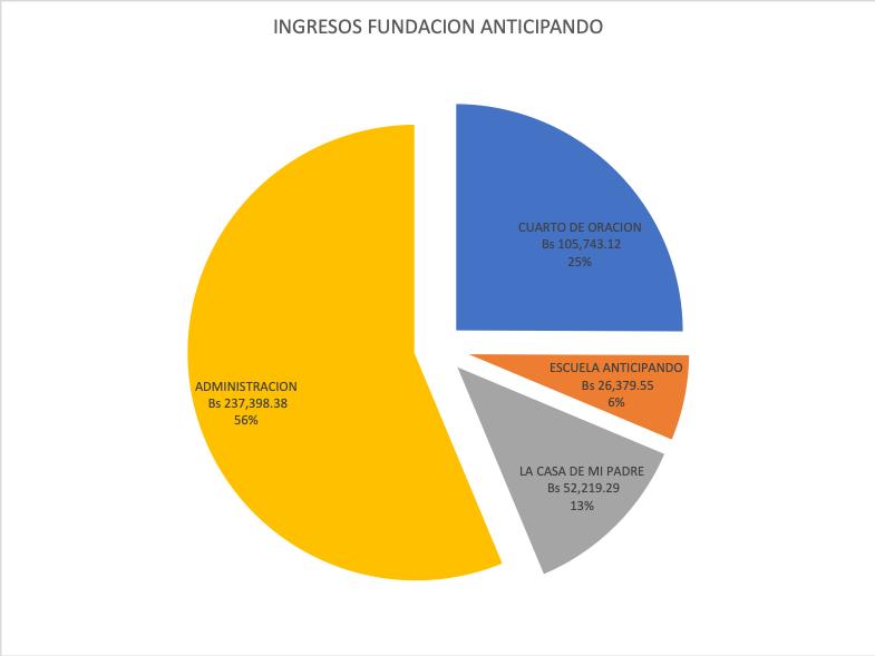 De los cuales el 56% fueron para gastos administrativos, el 25% para gastos del cuarto de oración, el 13% para el proyecto de la Casa de mi Padre y el 6% fueron las recaudaciones de la escuela.