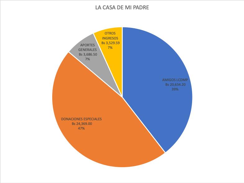 El proyecto de la Casa de mi Padre recibió 47% de donaciones generales que fueron para gastos específicos como la donación de zapatos a los niños, 39% de los amigos de la Casa de mi Padre, 7% de aportes generales y 7% en otros ingresos.
