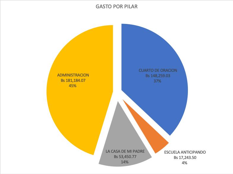 Los gastos administrativos de la fundacion fueron de 45%, del cuarto de oracion 37%, del proyecto La Casa de mi Padre fueron 14% y los gastos de la escuela fueron del 4%.