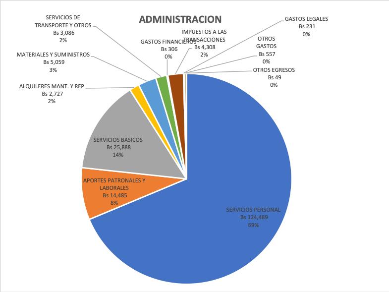 69% de los gastos administrativos fueron destinados a los Servicios de Personal, 8% en aportes a las AFPs y Caja de Salud, 14% para los servicios básicos (luz, agua e internet), 2% en retenciones de impuestos, 7% en transporte, alquileres y materiales y el resto en otros gastos.