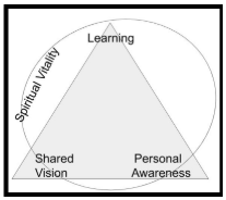 Model for high-performance teams