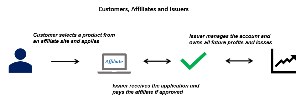 Customers, Affiliates and Issuers