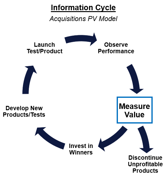 Information Cycle (Acquisitions PV Model)