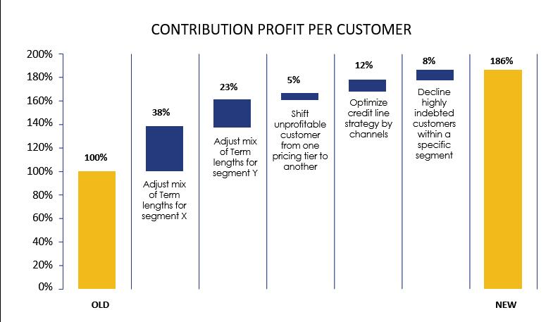 Case Studies Chart 2