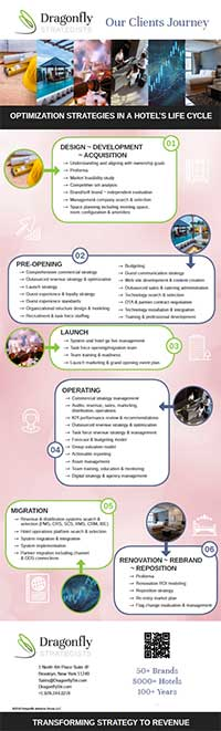 Dragonfly-Hotel-Life-Cycle-Infographic.jpg