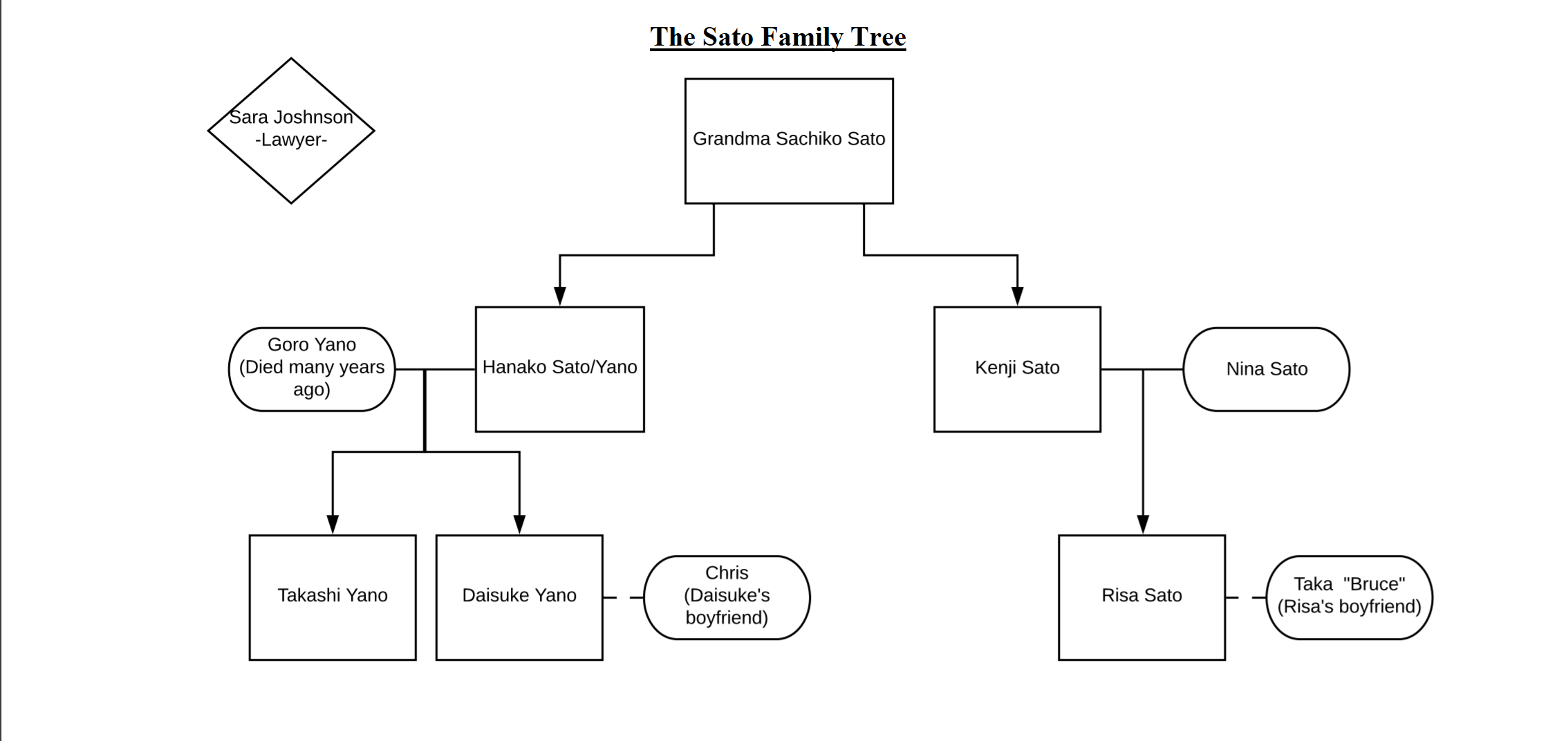 Sato Family Tree.png