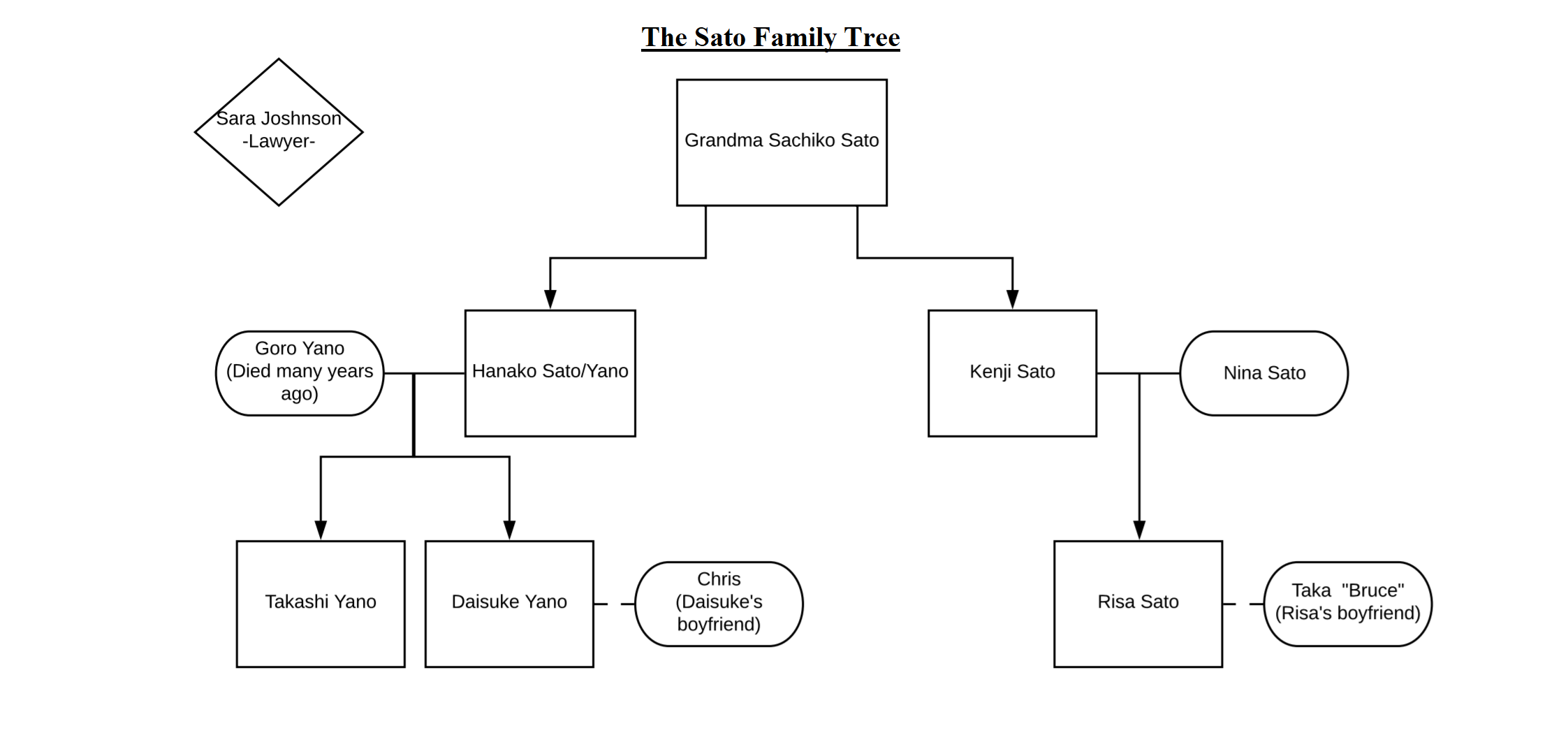 Sato Family Tree.png