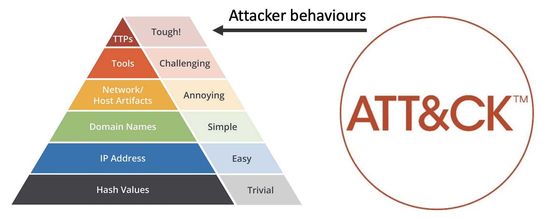 pyramid_of_pain_attack