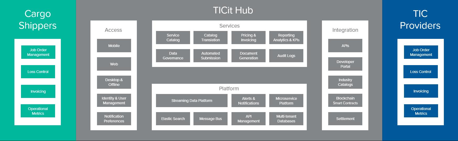TICit Hub Maritecture_2018.png