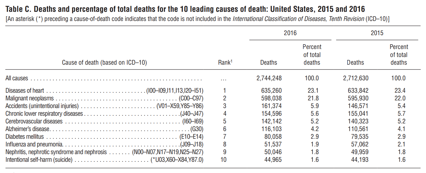 cdc leading causes of death.png